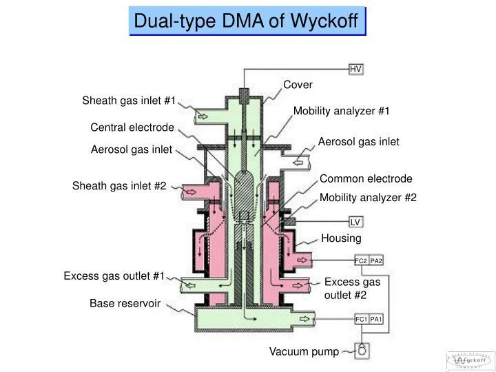 Dual-type DMA of Wyckoff