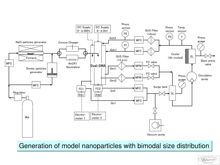 Generation of model nanoparticles with bimodal size distribution