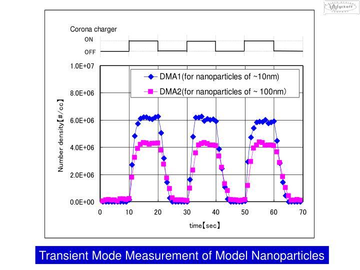 Transient Mode Measurement of Model Nanoparticles