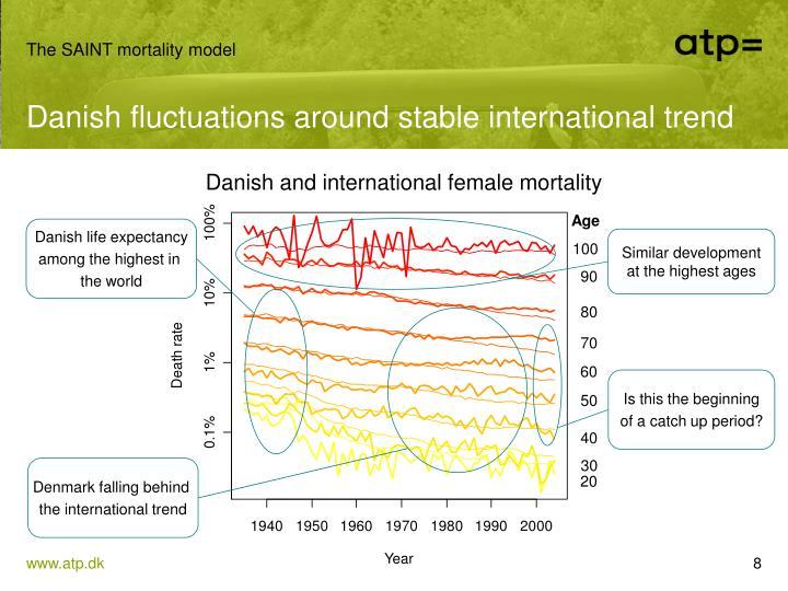 The SAINT mortality model