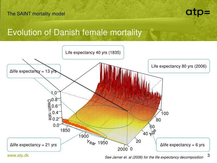 Evolution of danish female mortality