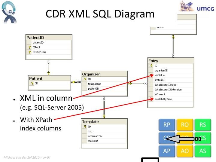 CDR XML SQL Diagram