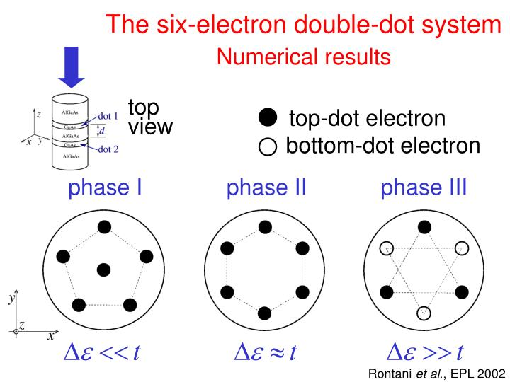 The six-electron double-dot system