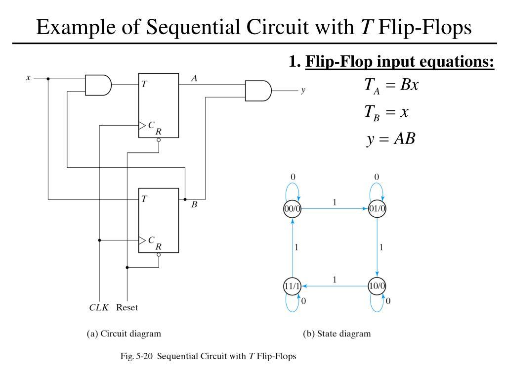 [SCHEMATICS_44OR]  PPT - T Flip-Flop PowerPoint Presentation, free download - ID:5110265   T Flip Flop Logic Diagram      SlideServe