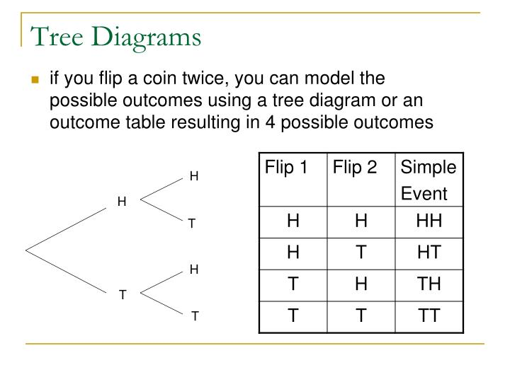 Ppt finding probability using tree diagrams and outcome tables if you flip a coin twice you can model the possible outcomes using a tree diagram or an outcome table resulting in 4 possible outcomes ccuart Images