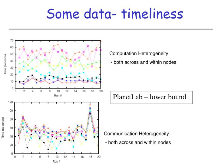 Some data- timeliness