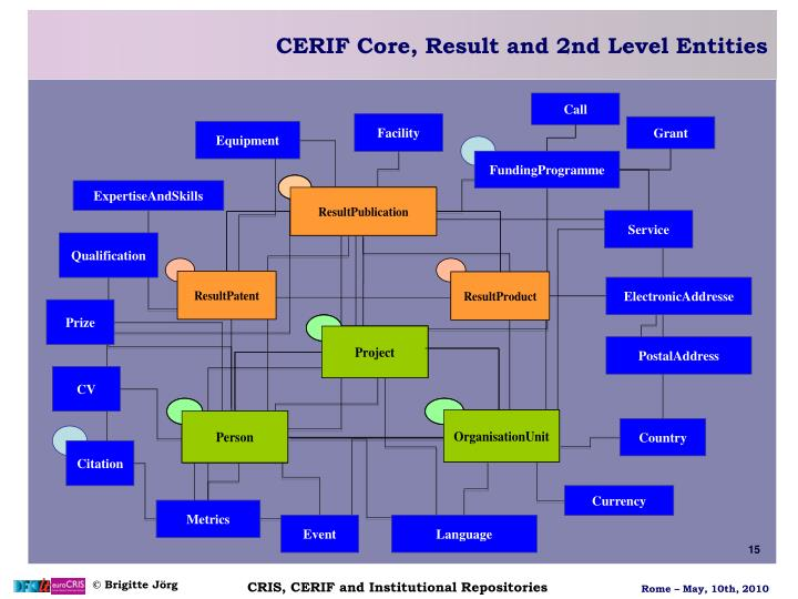 CERIF Core, Result and 2nd Level Entities