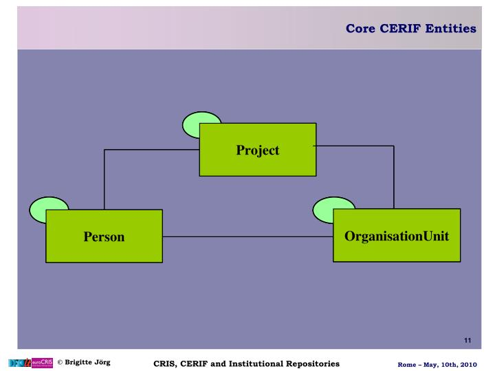 Core CERIF Entities