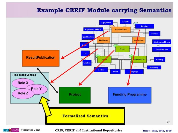 Example CERIF Module carrying Semantics