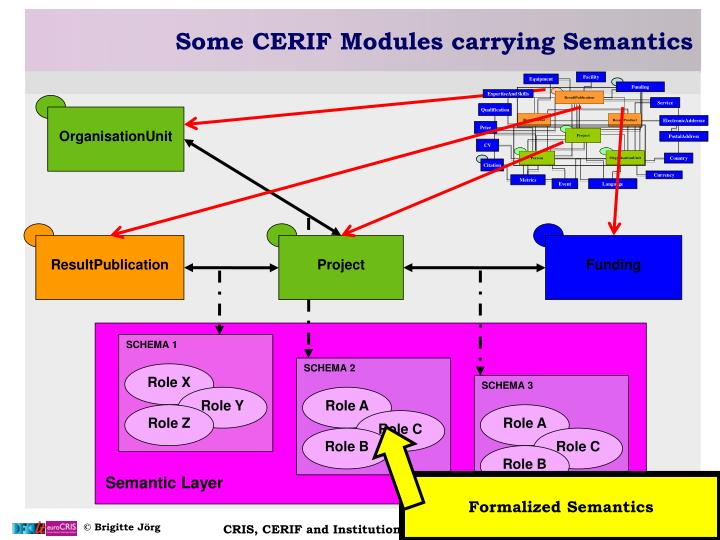 Some CERIF Modules carrying Semantics