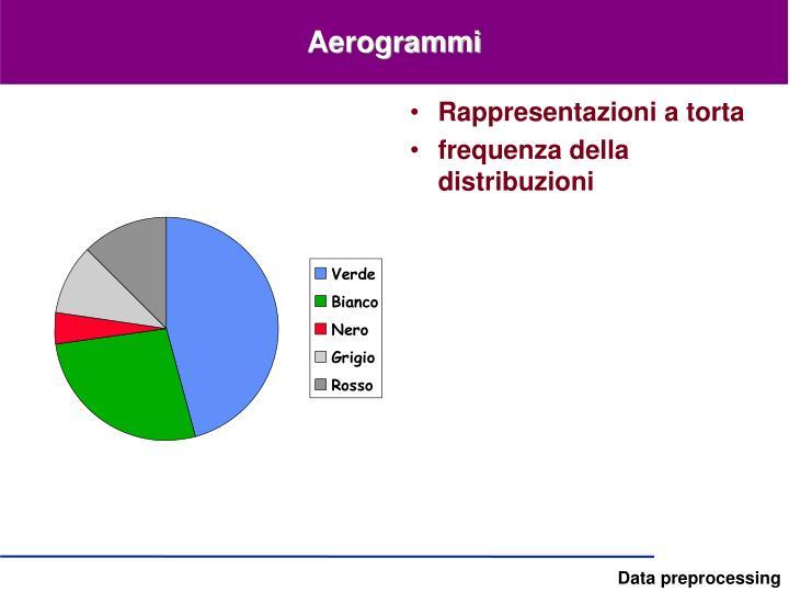 Aerogrammi