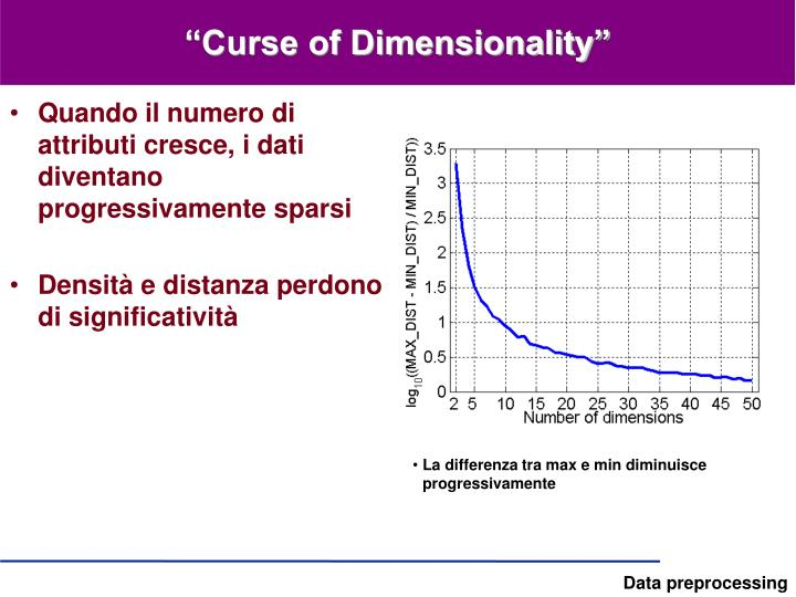 """""""Curse of Dimensionality"""""""