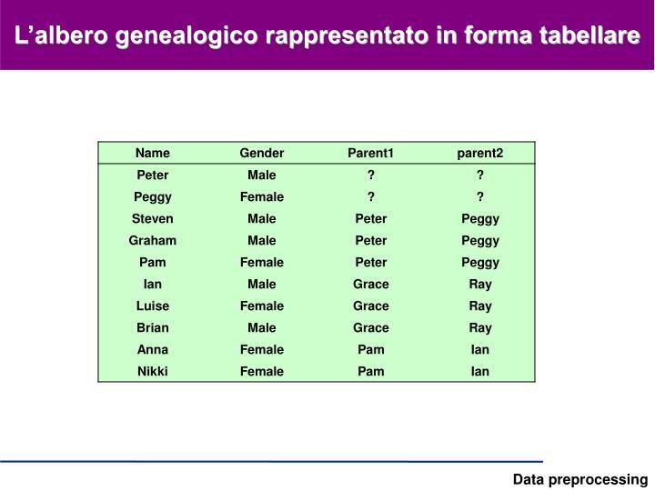 L'albero genealogico rappresentato in forma tabellare