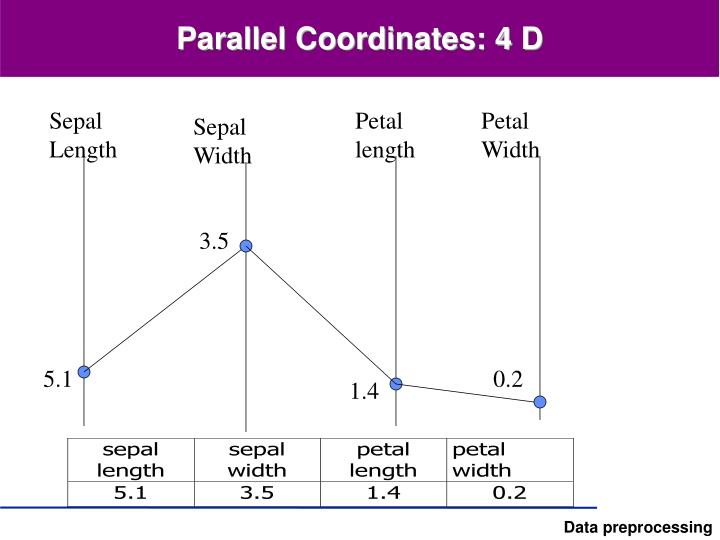 Parallel Coordinates: 4 D