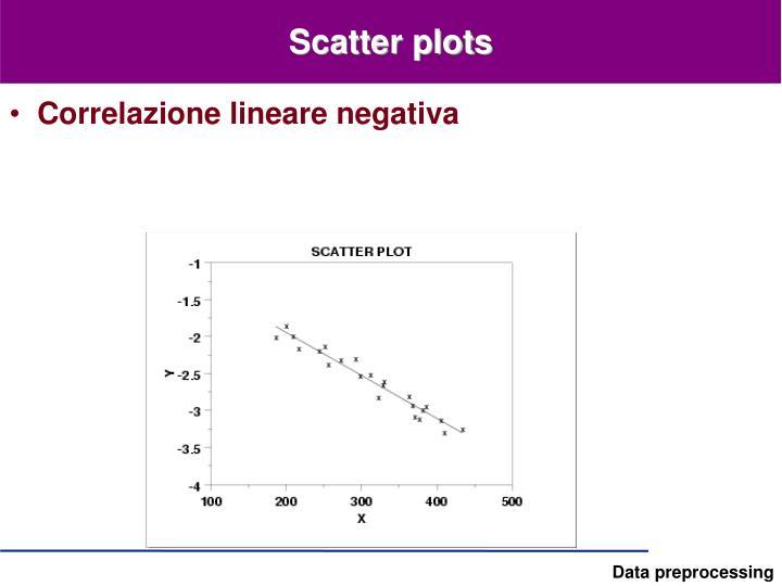 Scatter plots