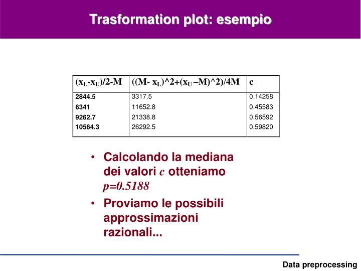 Trasformation plot: esempio