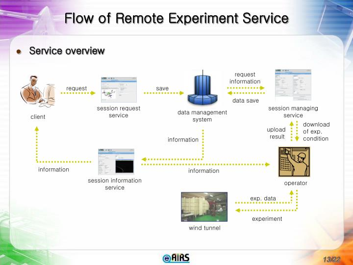 an overview of the experiment the data upload in informational technology