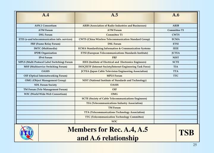 Members for Rec. A.4, A.5