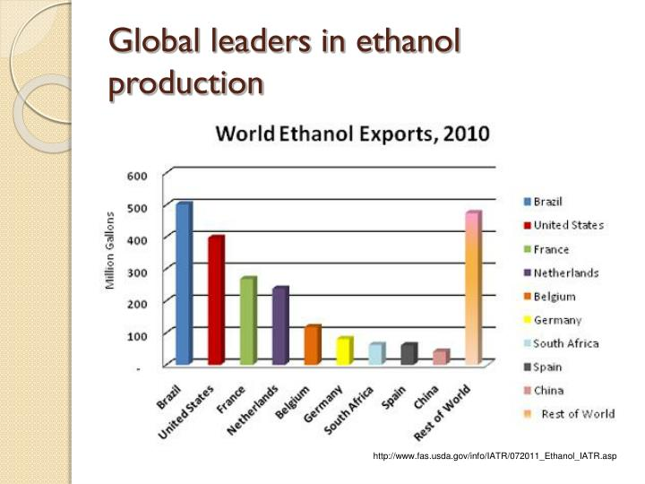 Global leaders in ethanol production