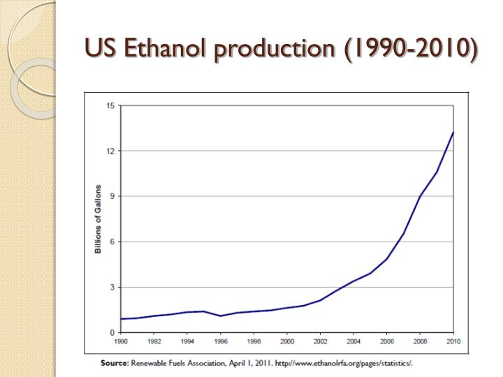 US Ethanol production (1990-2010)