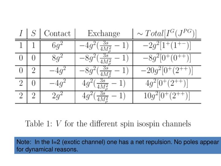 Note:  In the I=2 (exotic channel) one has a net repulsion. No poles appear