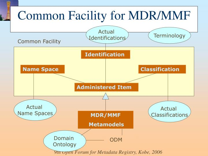 Common Facility for MDR/MMF