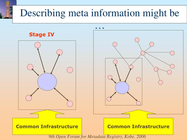 Describing meta information might be