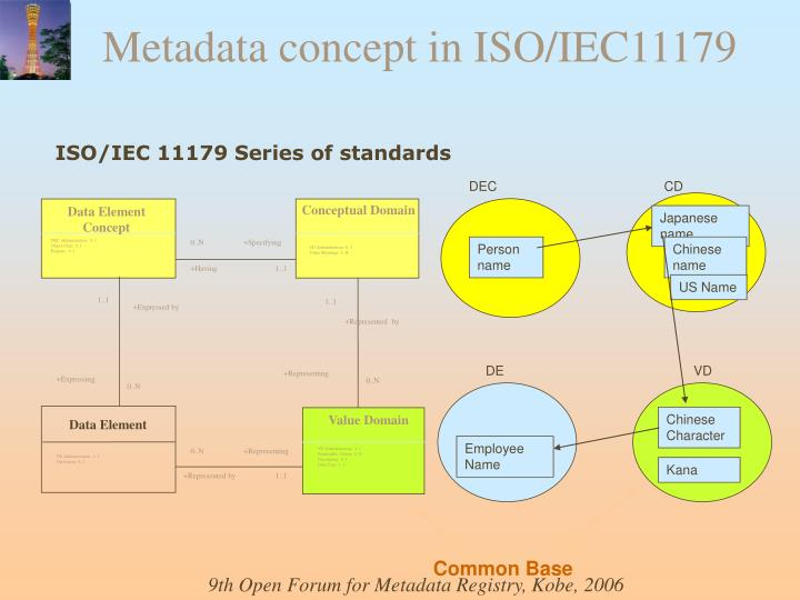 Metadata concept in ISO/IEC11179