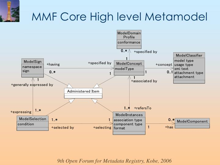 MMF Core High level Metamodel
