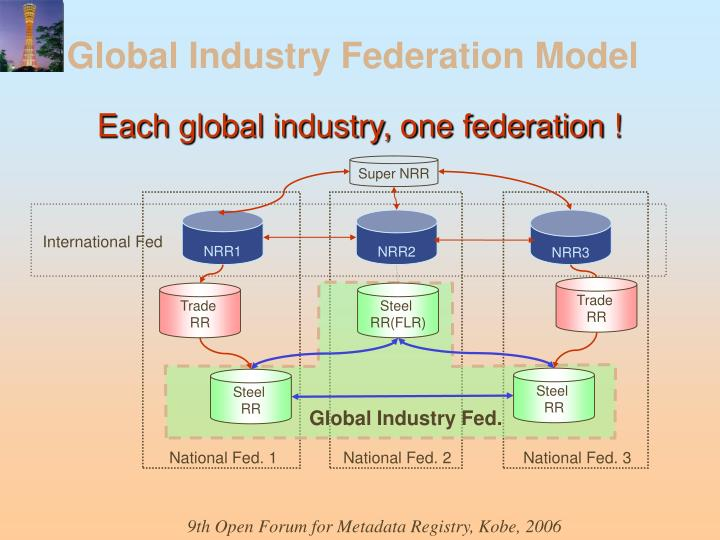 Global Industry Federation Model