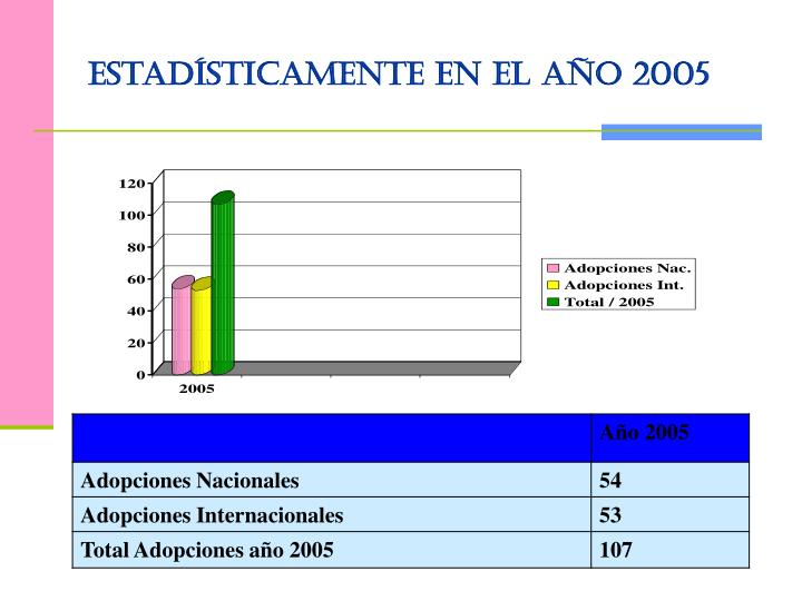 Estadísticamente en el año 2005