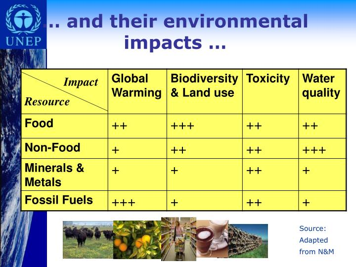 … and their environmental impacts …