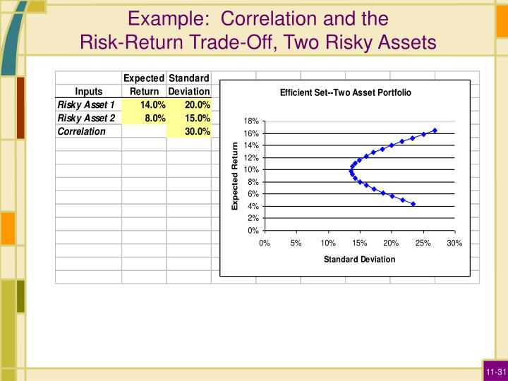 Example:  Correlation and the