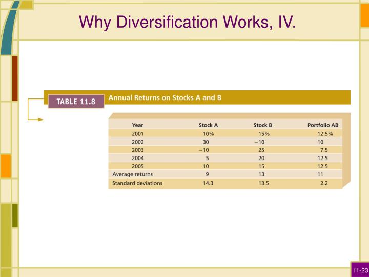Why Diversification Works, IV.