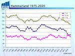 hammarland 1975 2020