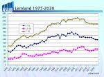 lemland 1975 2020