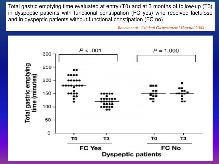 Total gastric emptying time evaluated at entry (T0) and at 3 months of follow-up (T3) in dyspeptic patients with functional constipation (FC yes) who received lactulose and in dyspeptic patients without functional constipation (FC no)