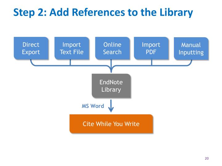 Step 2: Add References to the Library