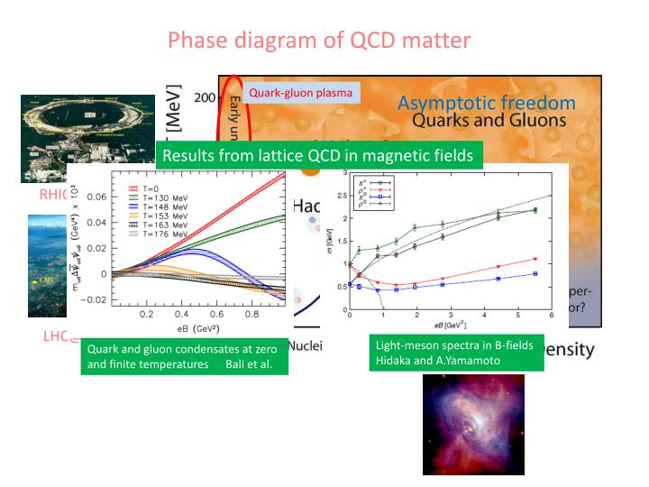 Phase diagram of QCD matter