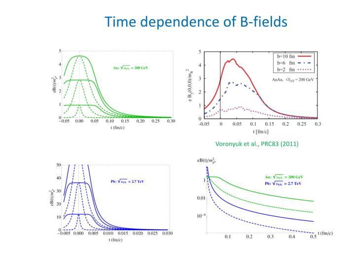 Time dependence of B-fields