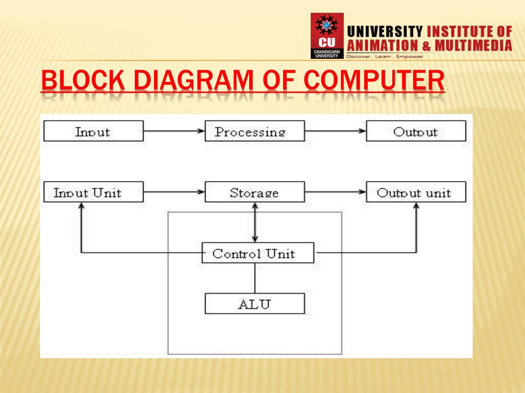 PPT - BLOCK DIAGRAM OF COMPUTER PowerPoint Presentation, free download -  ID:5118909SlideServe
