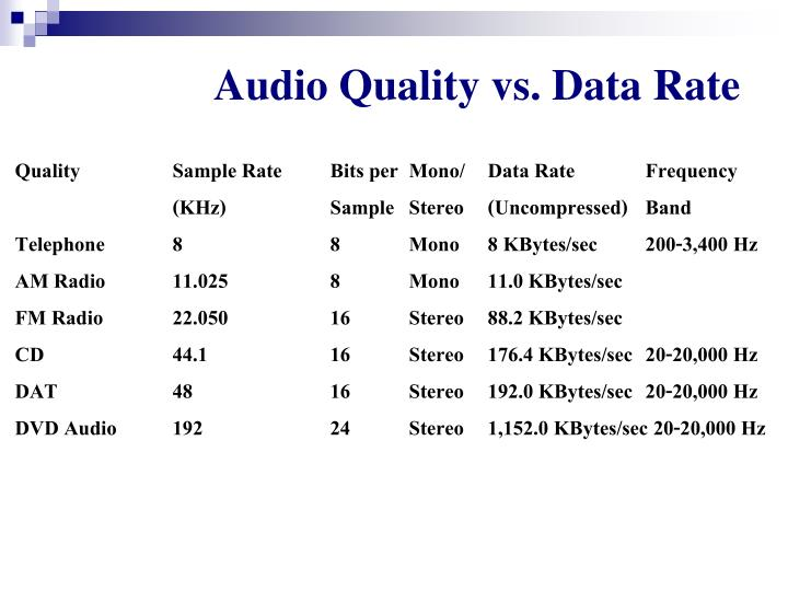 Audio Quality vs. Data Rate
