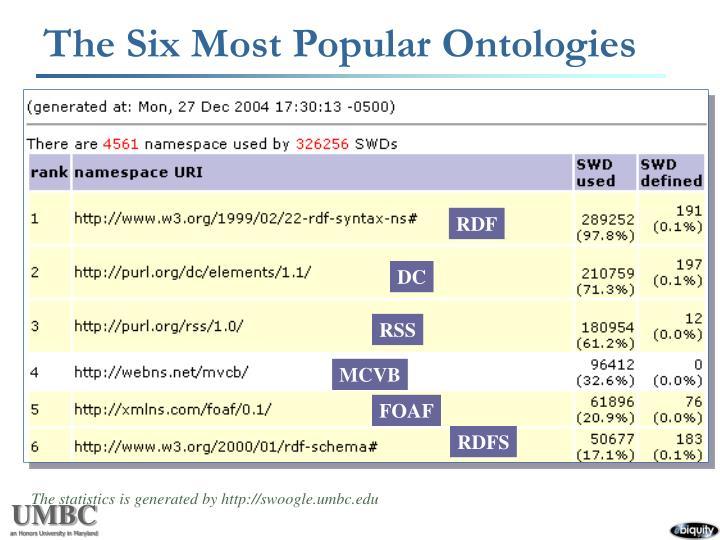 The Six Most Popular Ontologies