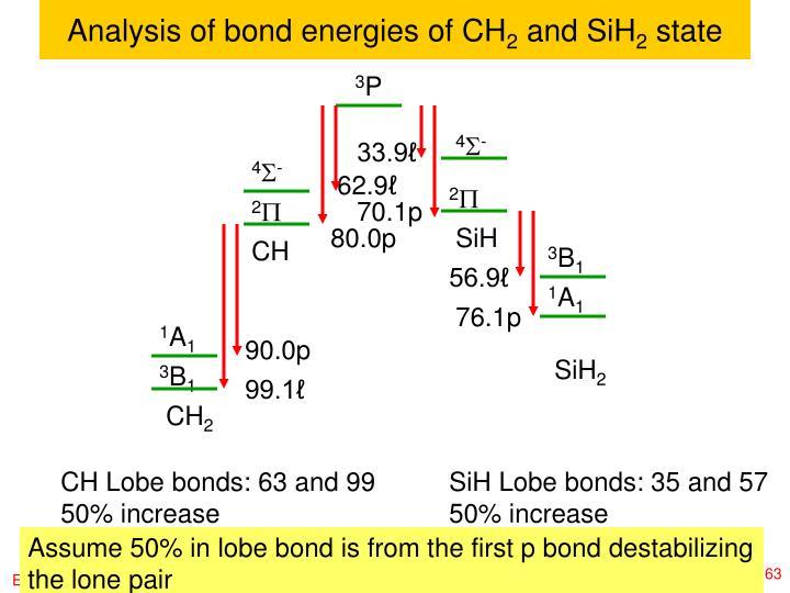 Analysis of bond energies of CH