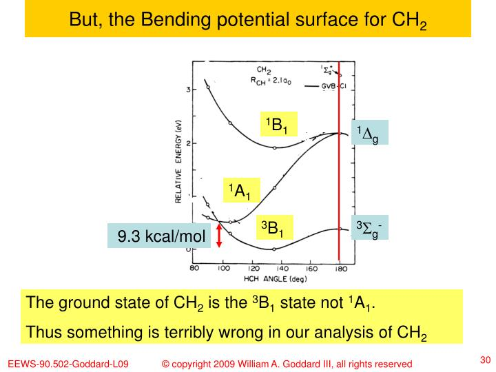 But, the Bending potential surface for CH