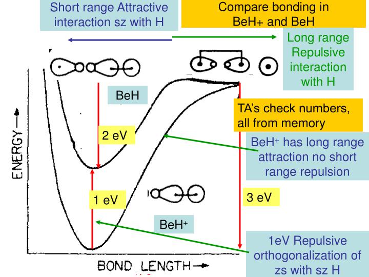 Short range Attractive interaction sz with H