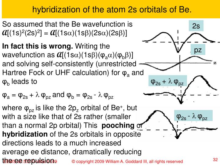 hybridization of the atom 2s orbitals of Be.