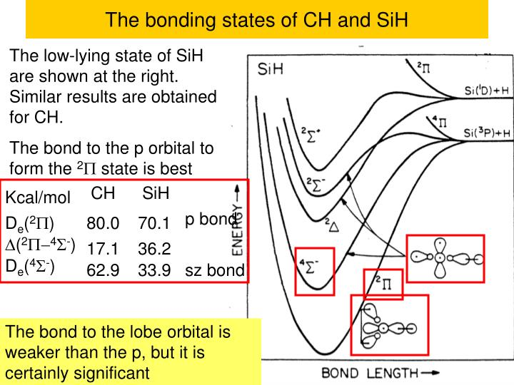 The bonding states of CH and SiH