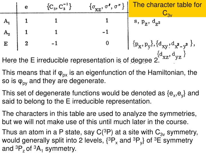 The character table for C