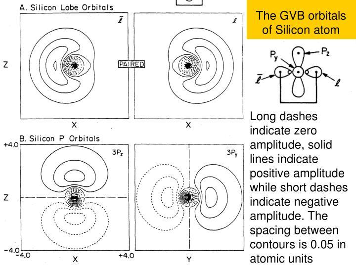 The GVB orbitals of Silicon atom